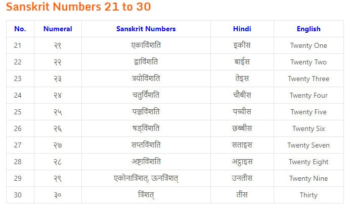 counting in sanskrit language