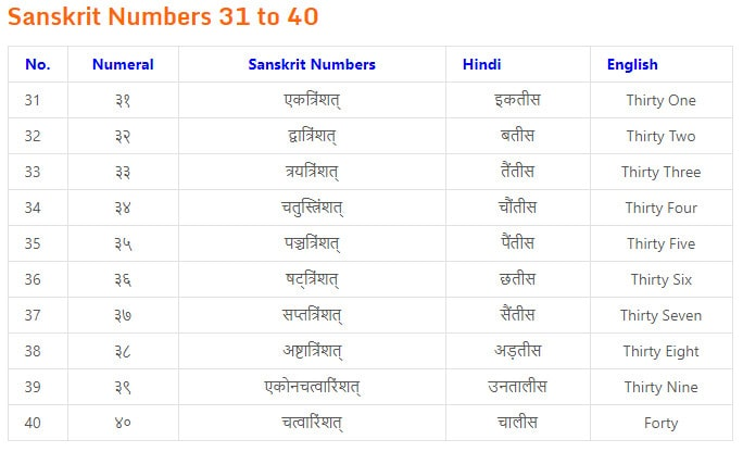 counting from one to hundred in sanskrit