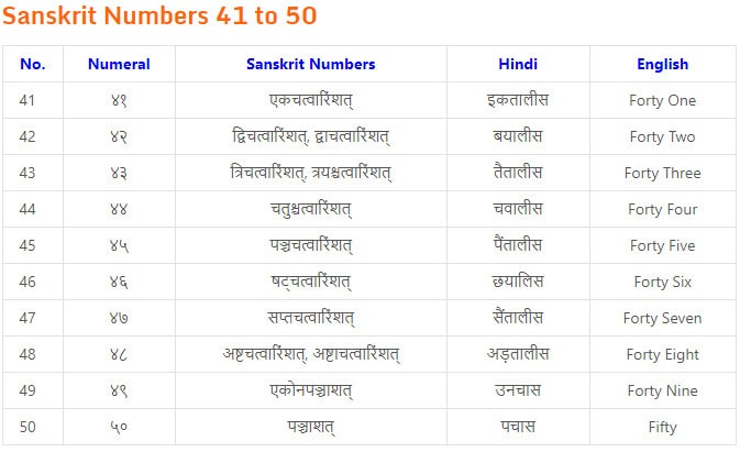 1 to 10 counting in sanskrit