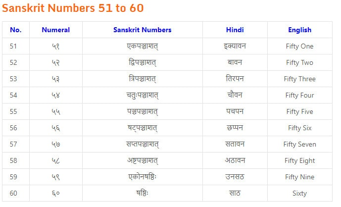 counting in sanskrit 1 to 50