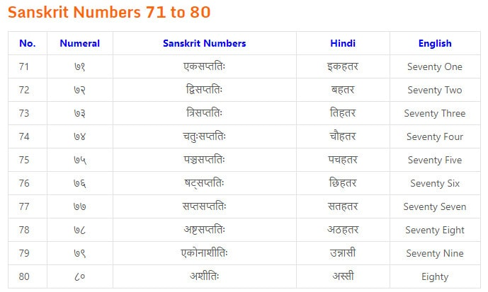 counting in sanskrit 1 to 20
