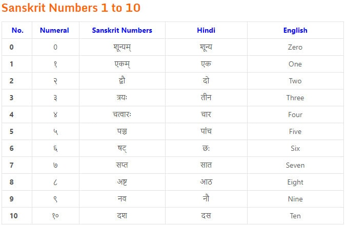 Counting in Sanskrit
